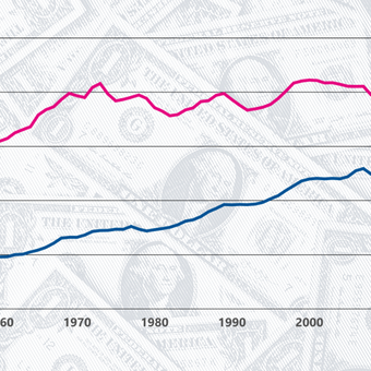 Median income for women is $14.9K less than that of men