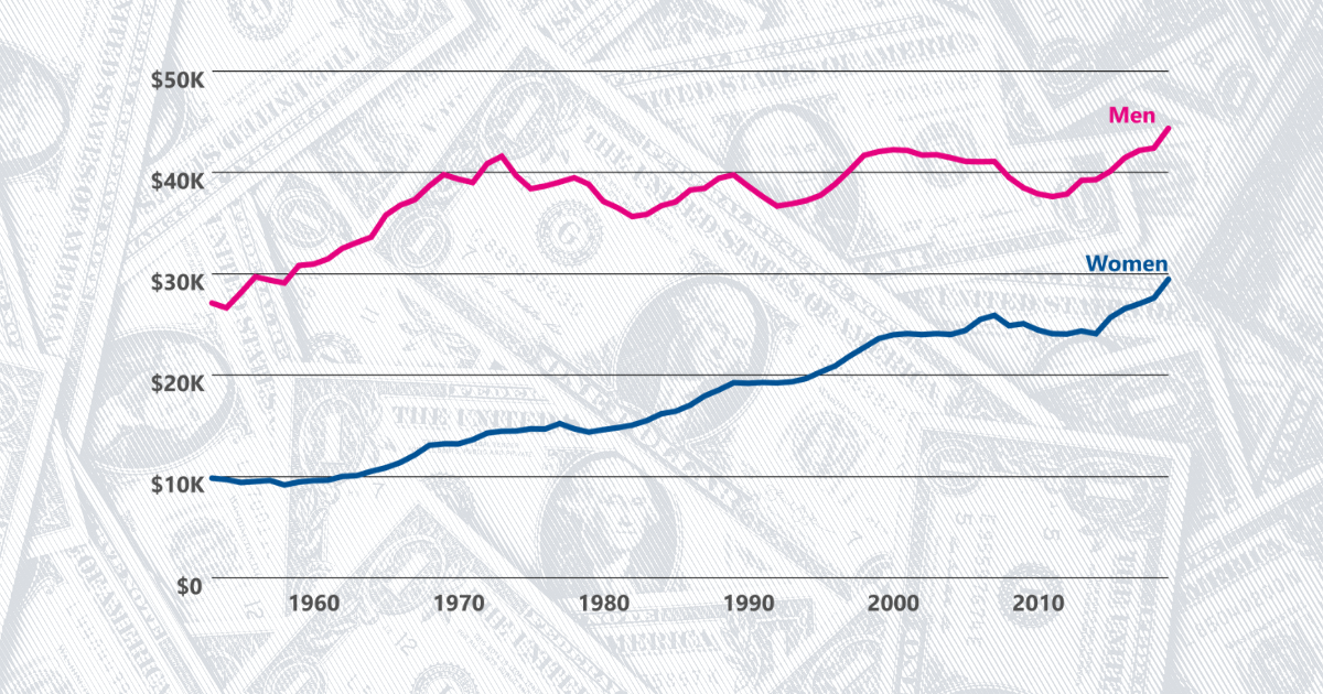 Median income for women is $14.9K less than that of men - USAFacts
