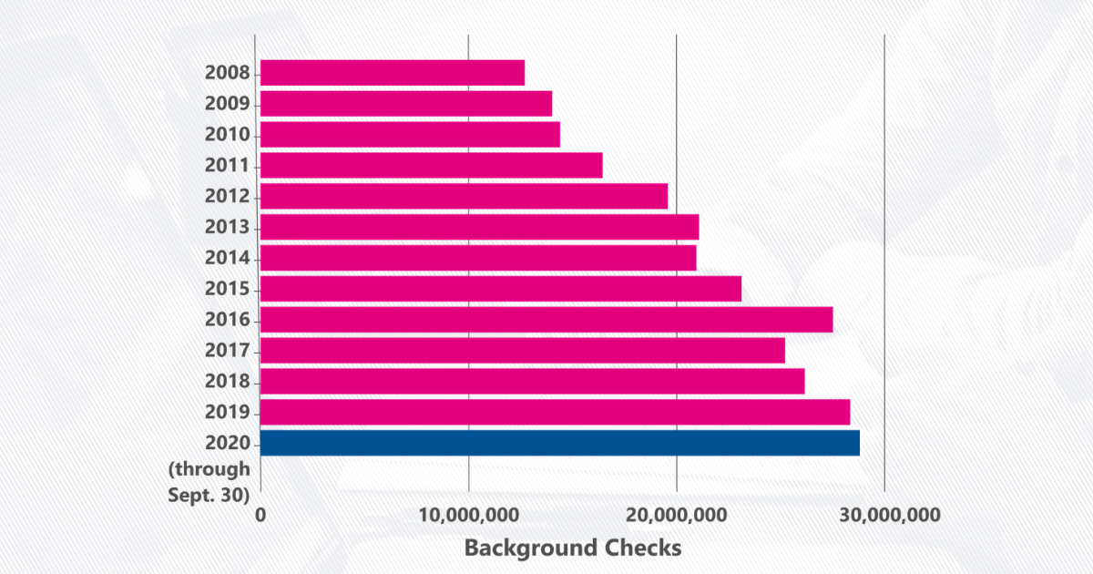 2020 has been a record-setting year for background checks, but other firearm data is incomplete - USAFacts