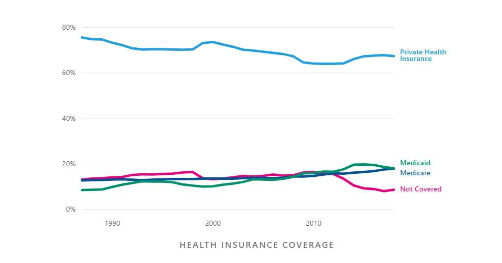 How do most Americans get their health insurance? - USAFacts