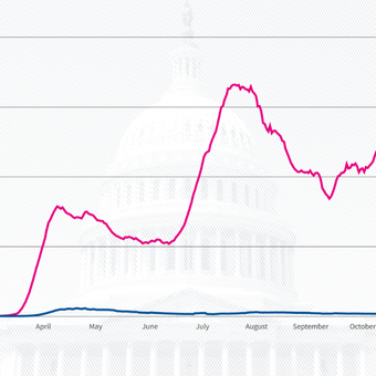 Data on four topics from the final presidential debate