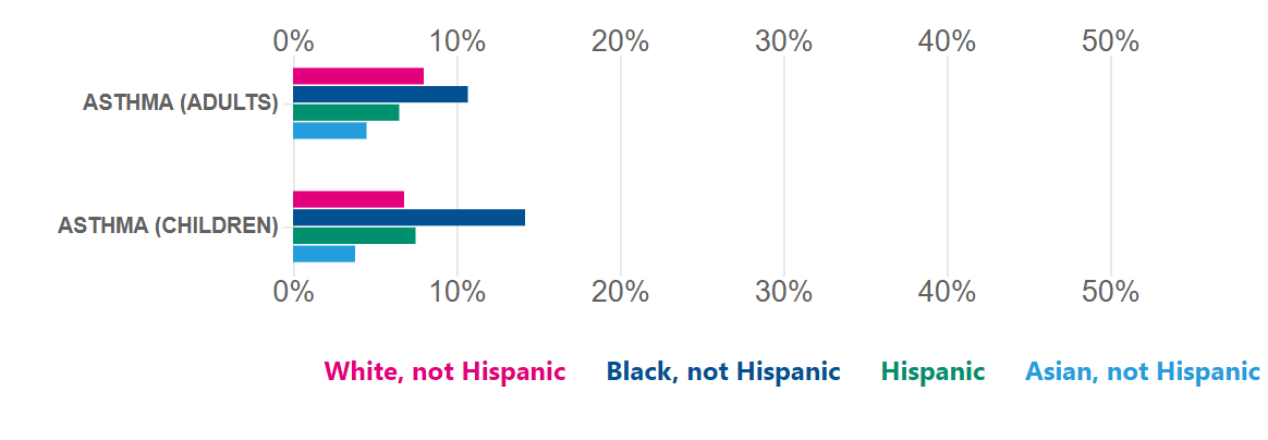 COVID-19 deaths are just the beginning of discrepancies in health outcomes by race - USAFacts