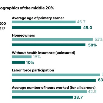 What the data says about the changing middle class