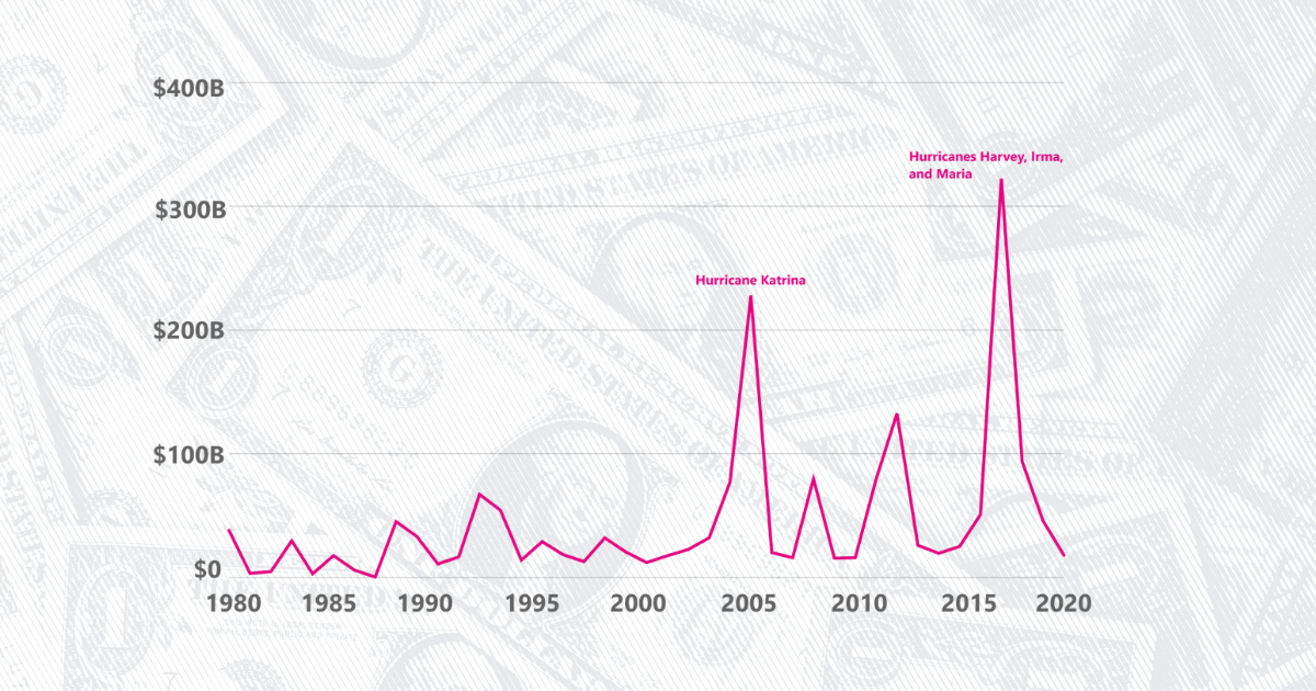 Natural disasters have cost the US over $1.79T since 1980 - USAFacts