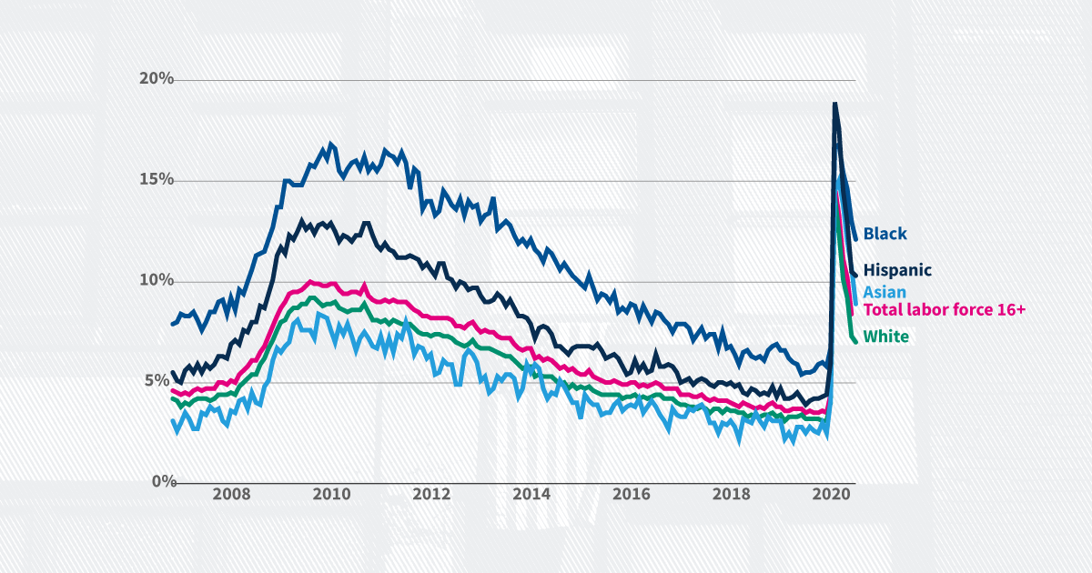 September 2020 unemployment rate and jobs report