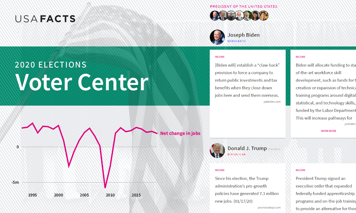 Voter Center: Compare Candidates on the Issues in the 2020 Election